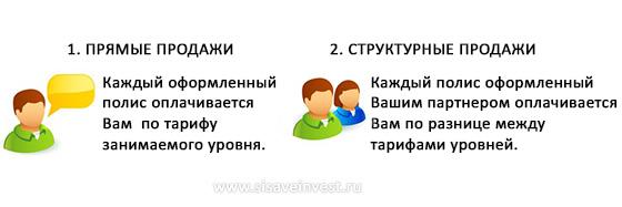два вида дохода в Si Save Invest